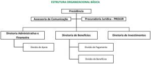 Estrutura Organizacional Báscia